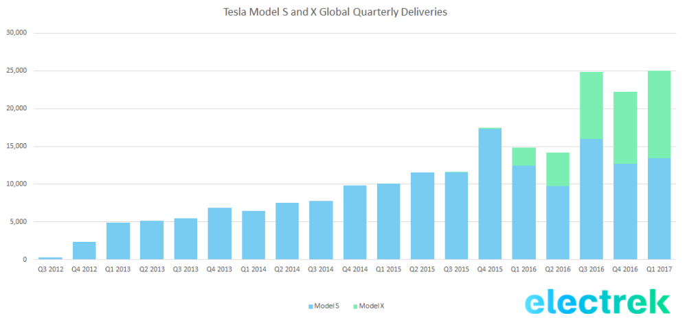 The Point Of Image Is That Market For Tesla Vehicles Has Grown Over Time And Re Data Based On A Very Limited Volume Cars Into Larger