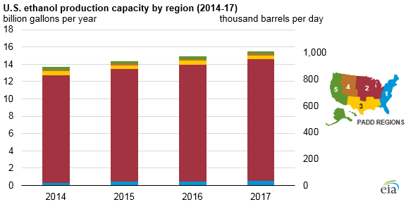graph of U.S. ethanol production capacity by region, as explained in the article text