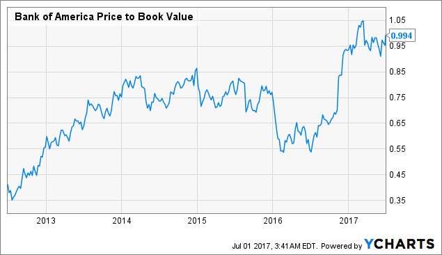 Bank of America Corporation (NYSE:BAC) Stock Is Shorted More
