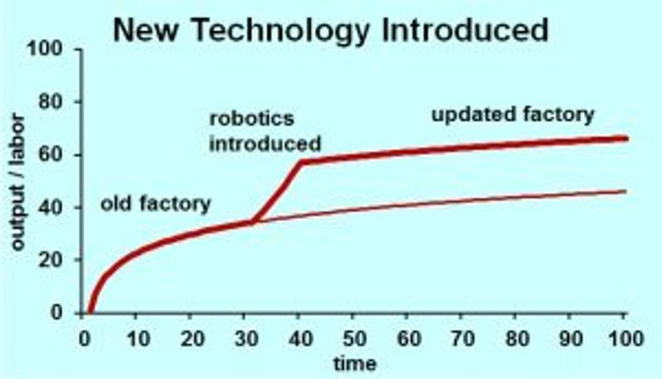 Interactive Technologies: The True Game-Changer
