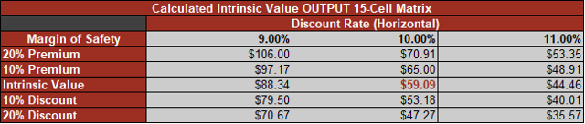 intrinsic value calculator excel template - there is no money to be made on adi this year analog