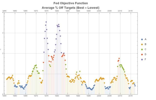 Fed Objective Function Performance