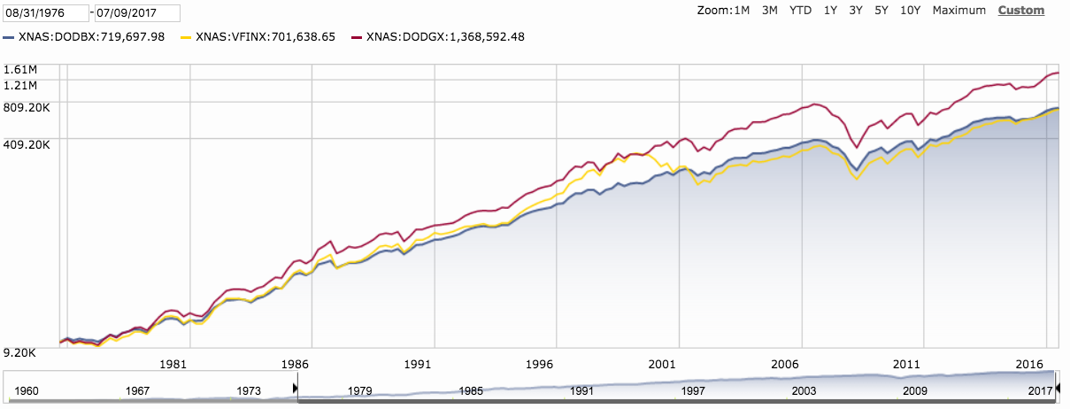 How To Beat The Index - American Funds The Growth Fund of