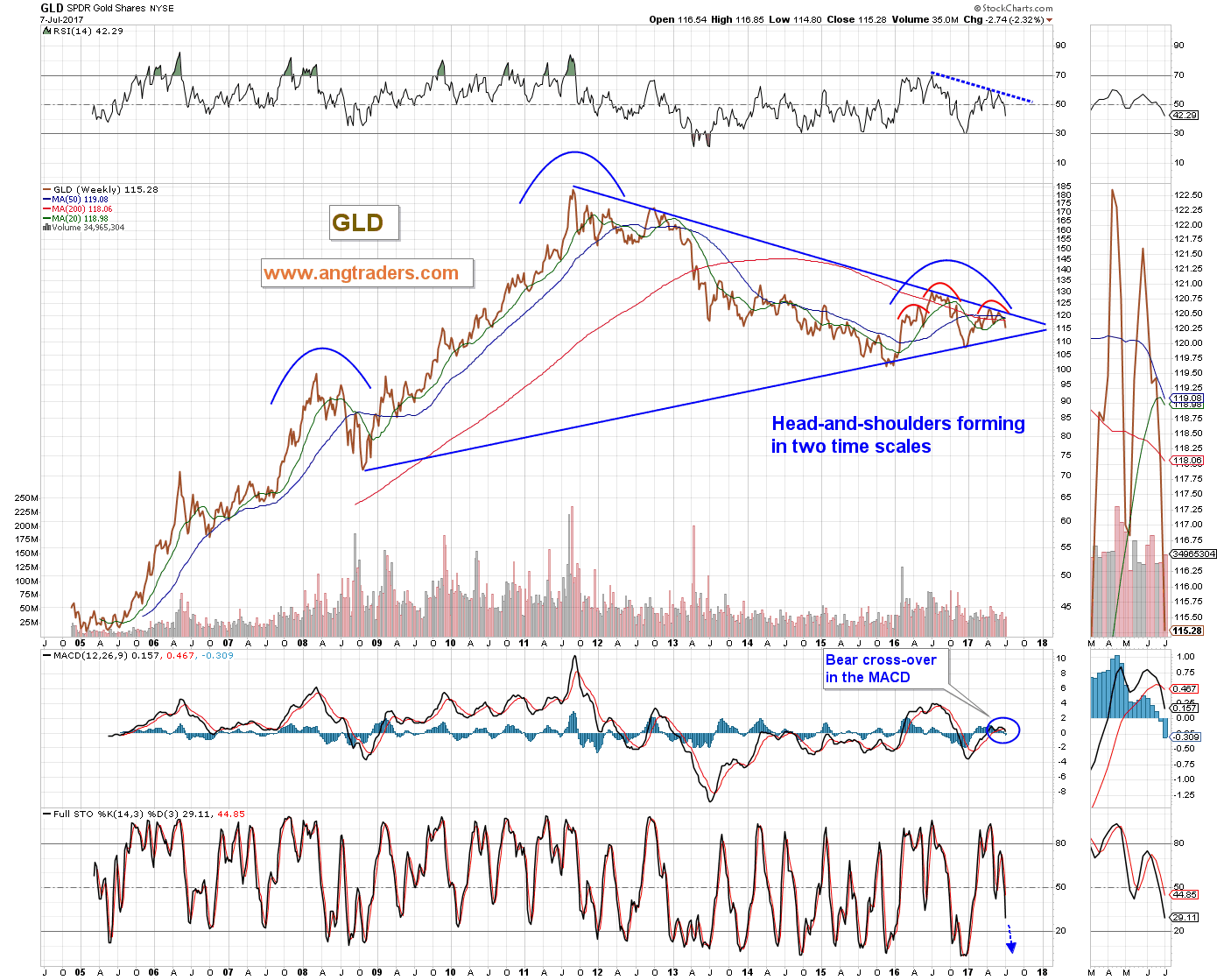 Is Gold On The Verge Of A New Bull Market? Part 2 | Seeking Alpha