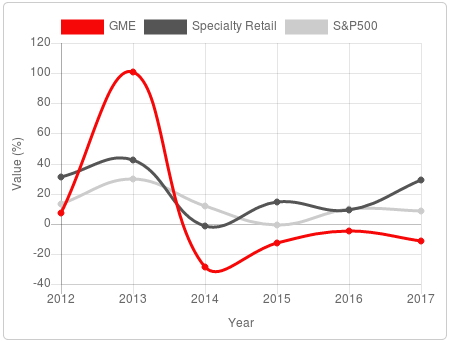 best buy swot analysis 2014