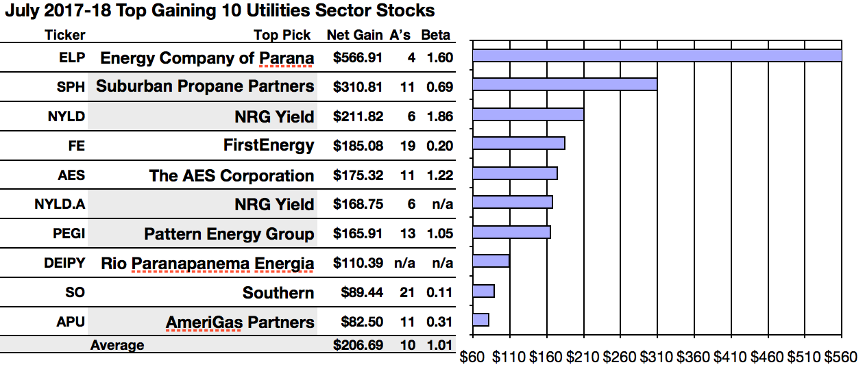 Big Gainers In Utilities Are Energy Parana Suburban Nrg Yield Per