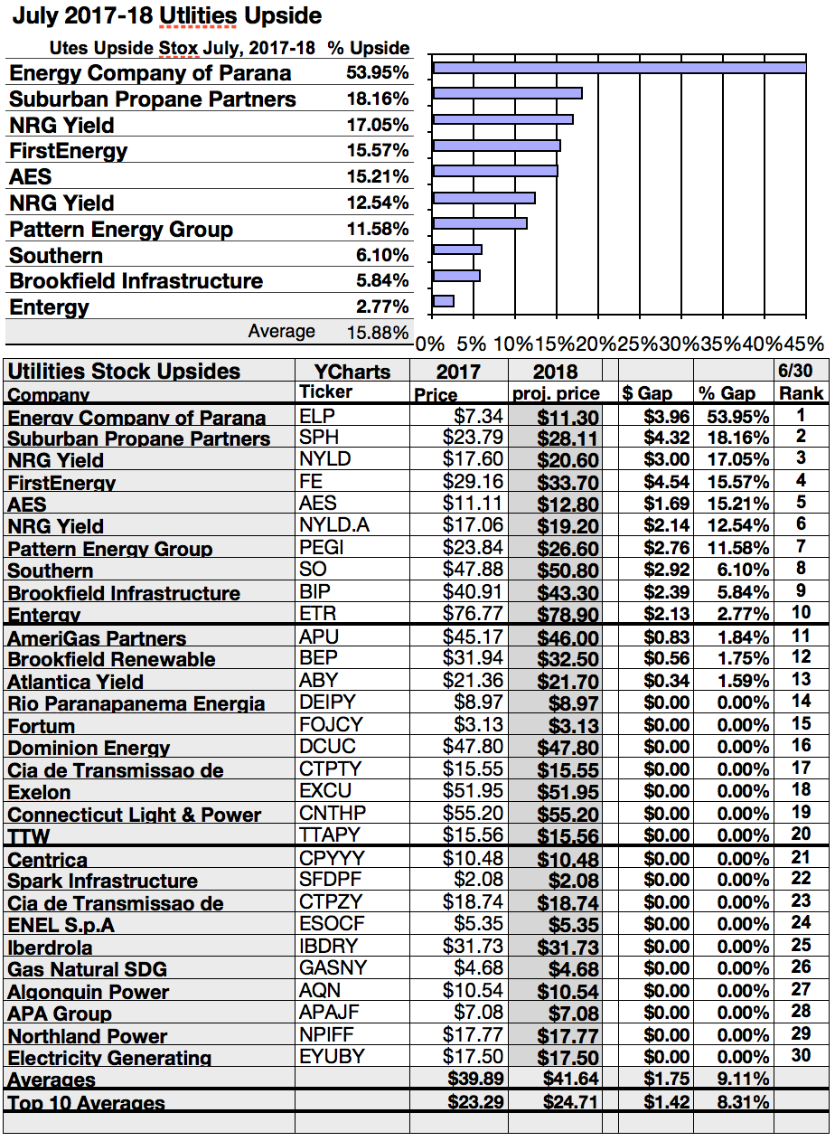 Big gainers in utilities are energy parana suburban nrg yield per to quantify top dog rankings analyst mean price target estimates provide a market sentiment gauge of upside potential added to the simple high yield nvjuhfo Gallery