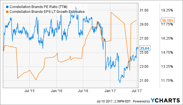 Constellation Brands, Inc. (STZ) — Morning Trending Stocks