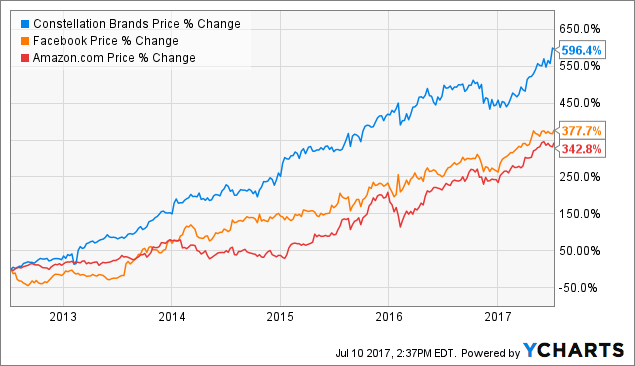 Next Weeks Broker Price Targets For Constellation Brands Inc (NYSE:STZ-B)