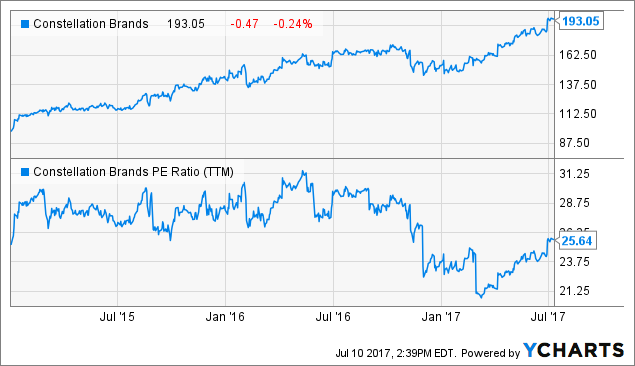 The Barings LLC Continues to Hold Stake in Constellation Brands Inc (STZ)
