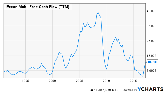 Exxon Mobil Corporation (XOM) — Trend Analysis Report