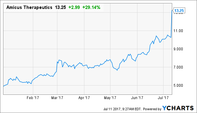 Believes Amicus (NASDAQ: FOLD) Still Has Room to Grow