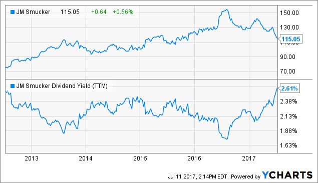 Smucker JM Co Stock in Q4 2016 Driven by Institutional Investors