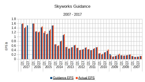 Skyworks Solutions, Inc. (SWKS) Receives Overweight Rating from Pacific Crest