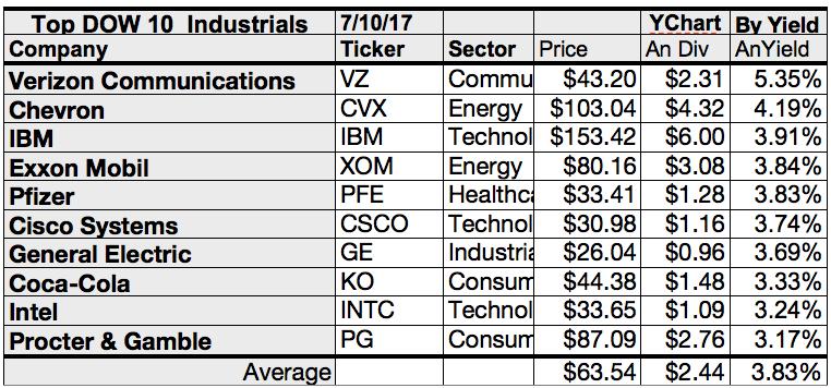 Broker Top Gain Dow Dogs Are Ge Verizon Intel Per July Targets