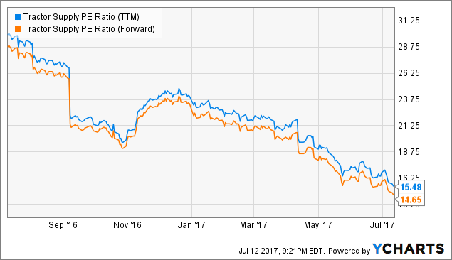 Tractor Supply Company (TSCO) Shares Sold by Woodstock Corp