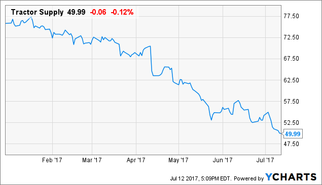 Tractor Supply Company (NASDAQ:TSCO) has industry P/E ratio of 32.57