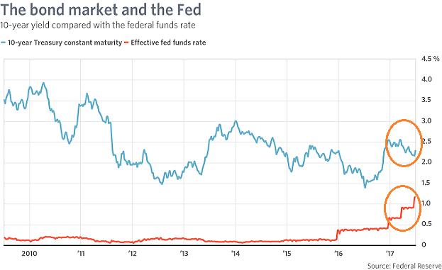 bonds-lower-with-fed-raising