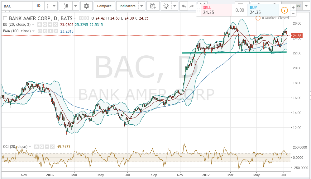 Bank of America Corporation (NYSE:BAC) Upgraded at Vetr Inc