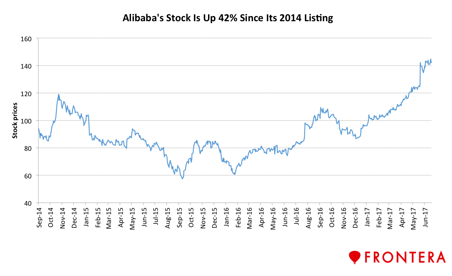 Alibaba Stock Quote After A String Of Busts The Tide For Chinese Ipos In The U.sis