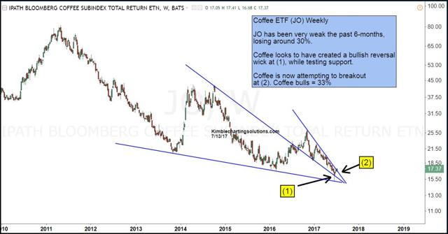 Coffee (NYSEARCA:<a href='https://seekingalpha.com/symbol/JO' title='iPath Dow Jones-UBS Coffee ETN'>JO</a>) weekly chart, kimble charting solutions