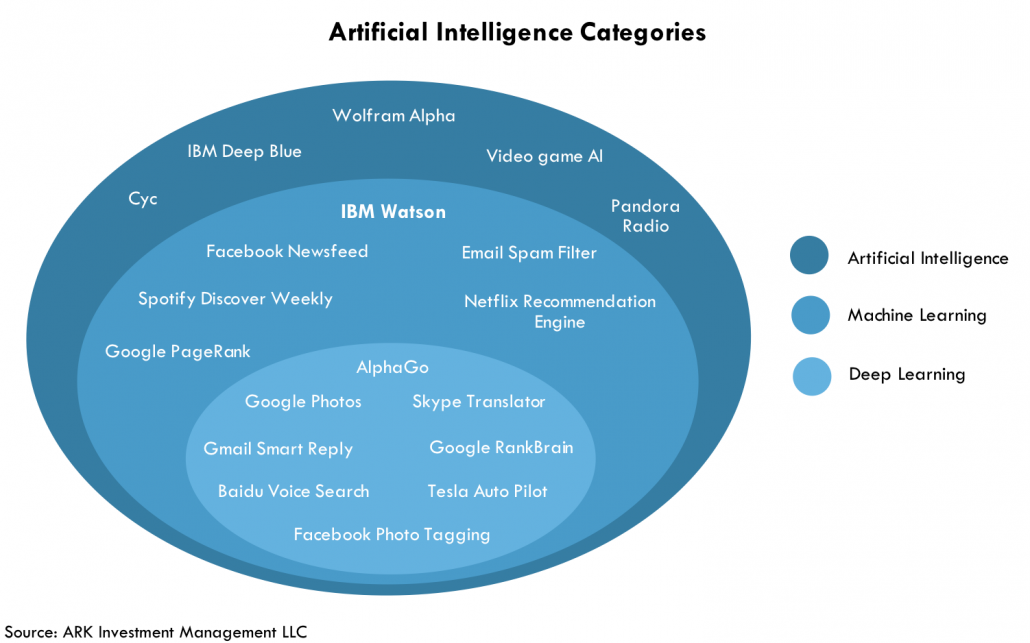 How Much Artificial Intelligence Does Ibm Watson Have