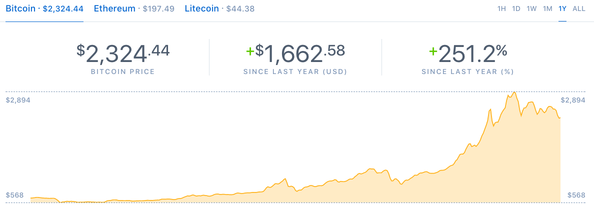 Bitcoin civil war seeking alpha the problem however is getting cryptocurrencies to a solid level that is the market value will need to move up about five times from the current 100 ccuart Choice Image