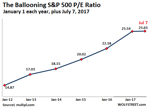 Wolf Richter: The Ballooning S&P 500 P/E Ratio, January 1 each year, plus July 7, 2017