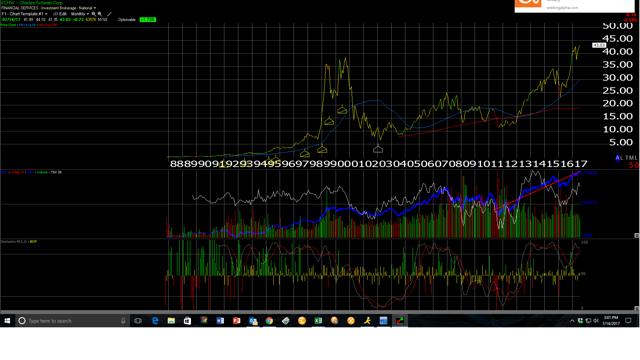 Schwab monthly chart