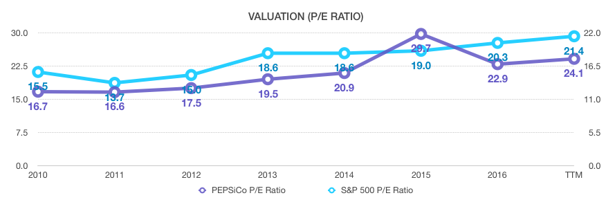 Pepsico Is Curly Valued At 24 1x Earnings And 22 Forward Unless We Miraculously Saw A Spike In Revenue Growth That Ysts Failed To Take