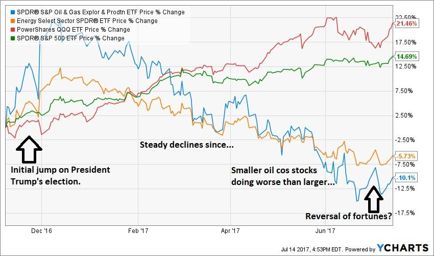Xle And Xop Comparing 2 Popular Spdr Oil Stock Etfs Energy Select