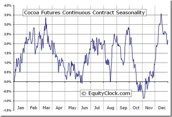 cocoa seasonal chart