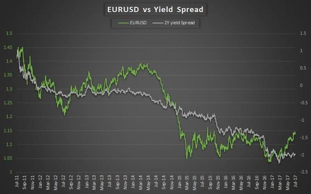 EURUSD and Yield Spreads