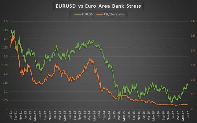 EURUSD and Bank Stress