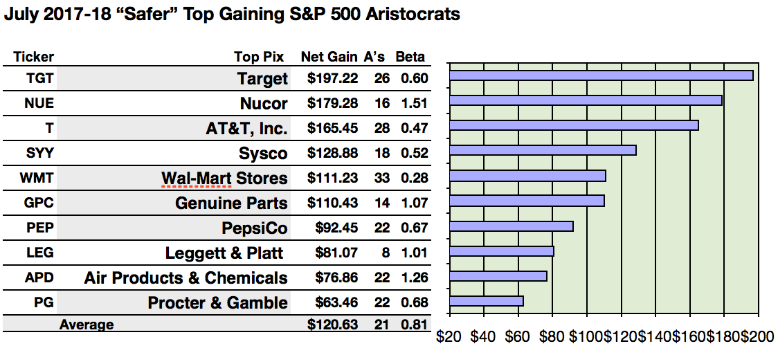 Sp 500 Safer Dividend Aristocrats Paced By High Target Net Gains