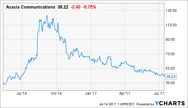 Acacia Communications, Inc. (ACIA) hit its 1-Year High price on 09/07/16