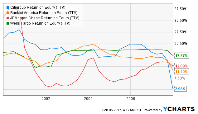 C Return on Equity Chart
