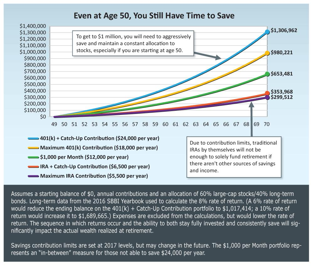 What To Do When You Haven't Saved Enough For Retirement