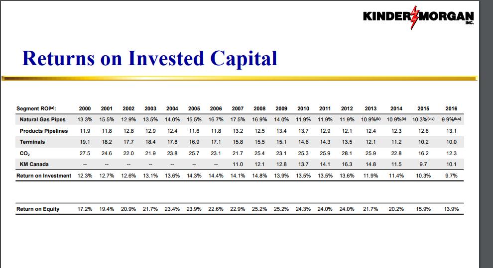 Capital Planning Advisors LLC Purchases Shares of 16880 Kinder Morgan, Inc. (KMI)