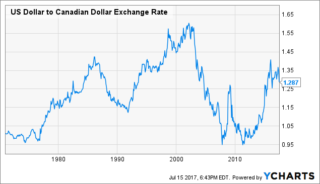 The Rising Canadian Dollar Provides Investment Opportunity