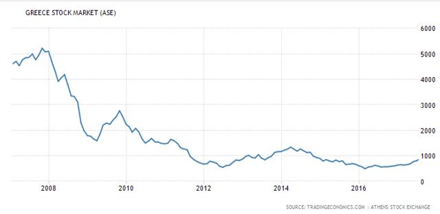 Athens Stock Exchange Chart