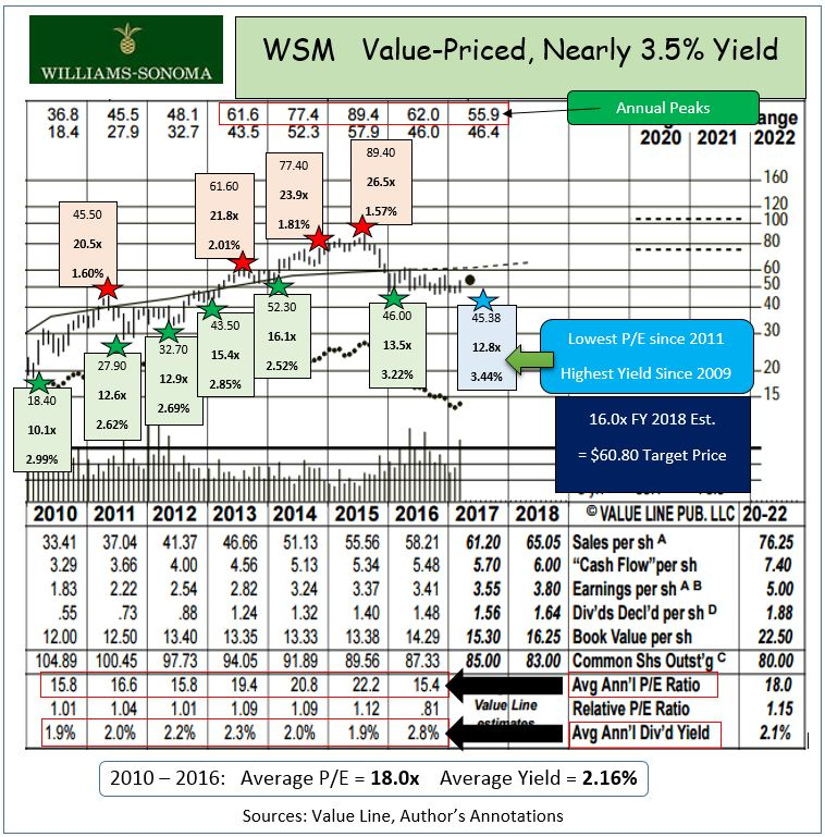 Williams-Sonoma, Inc. (DE) (WSM) Reached a 52-Week High