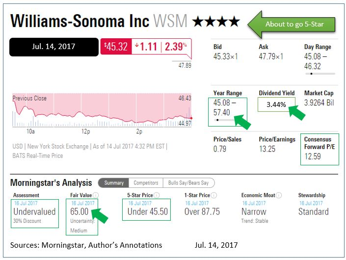Williams-Sonoma, Inc. (NYSE:WSM) Stake Lowered by Renaissance Investment Group LLC