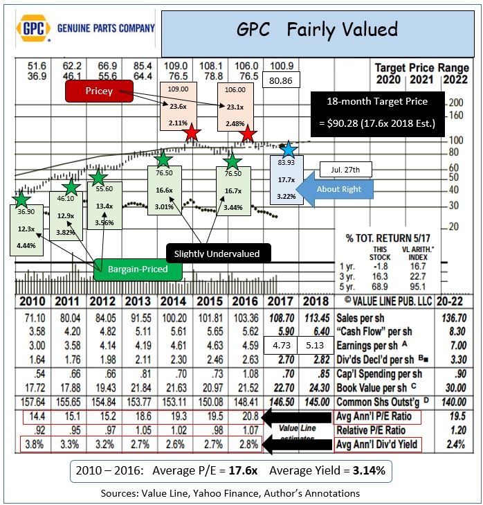 Genuine Parts Company (GPC) Shares Bought by Sanders Capital LLC