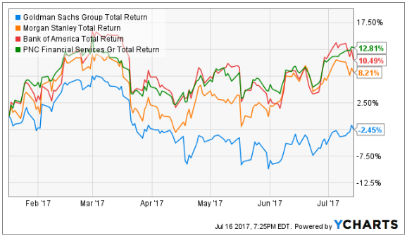 The Goldman Sachs Group, Inc. (NYSE:GS) Charts Indicating Positive Momentum