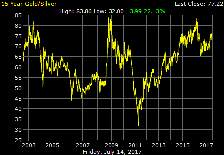 gold silver ratio 15 year
