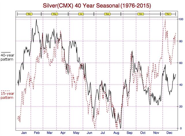 silver seasonal