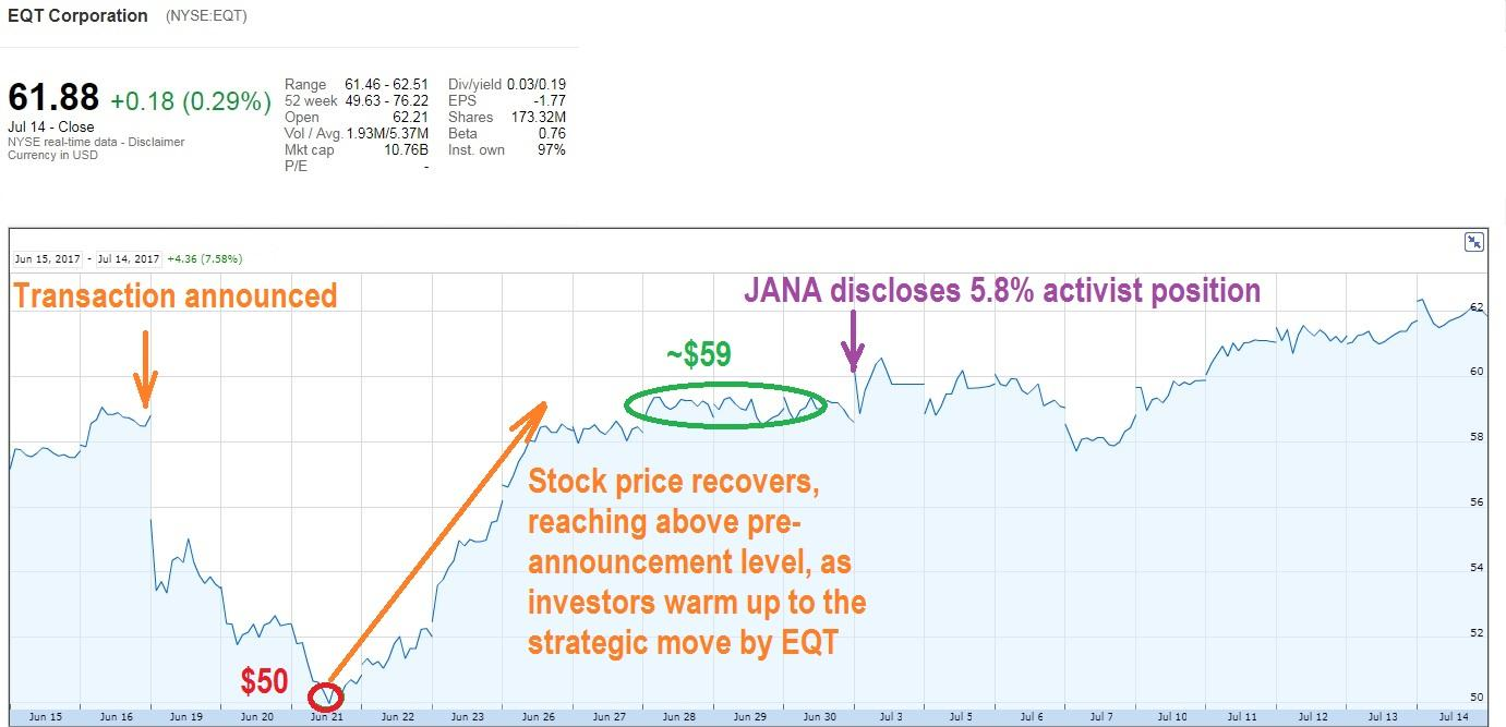 Janas activism unlikely to derail eqts acquisition of rice energy as one would expect eqt stock price initially declined in reaction to the announcement however the share price fully recovered within several days malvernweather Images