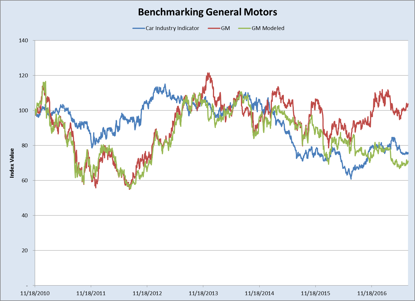 Gms Engine Is Seizing General Motors Company Nysegm Seeking Diagram Has Come A Long Way Since Its Bailout During The 2008 Recession But Industry Based Modeling Shows Largest Difference In