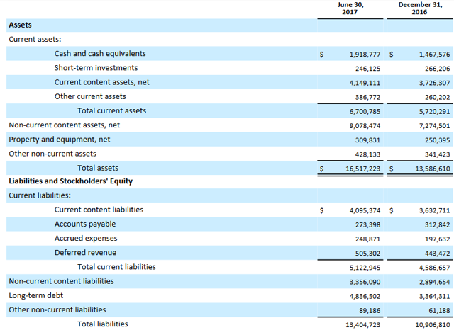 Netflix balance sheet